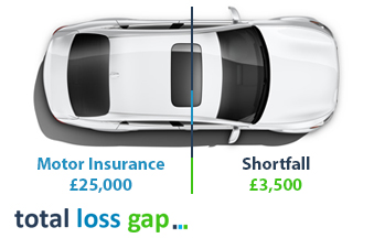 Contract Hire Gap Insurance Example