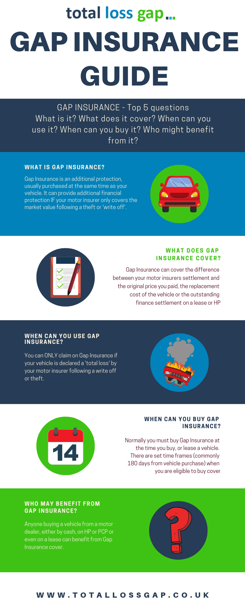 Gap Insurance - Explained in a Complete Guide | TotalLossGap