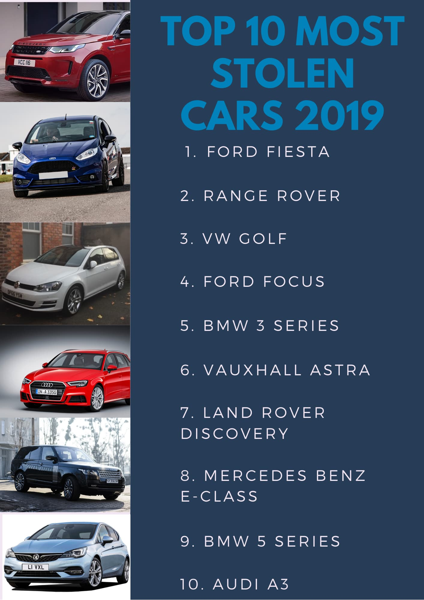 Top 10 most stolen cars UK 2019
